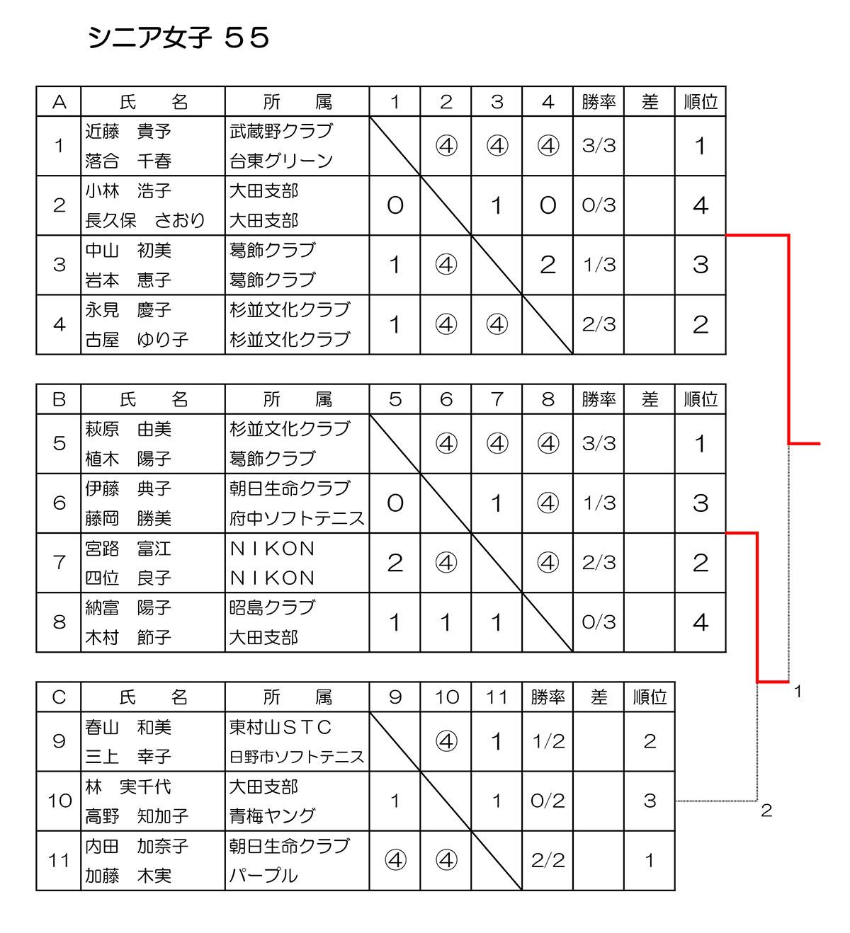 令和元年度 東京選手権大会結果