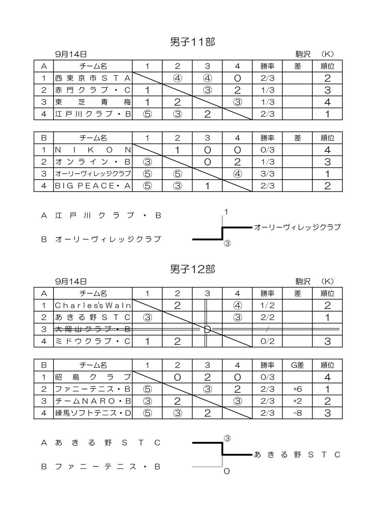 令和元年度 東京都秋季クラブ戦結果