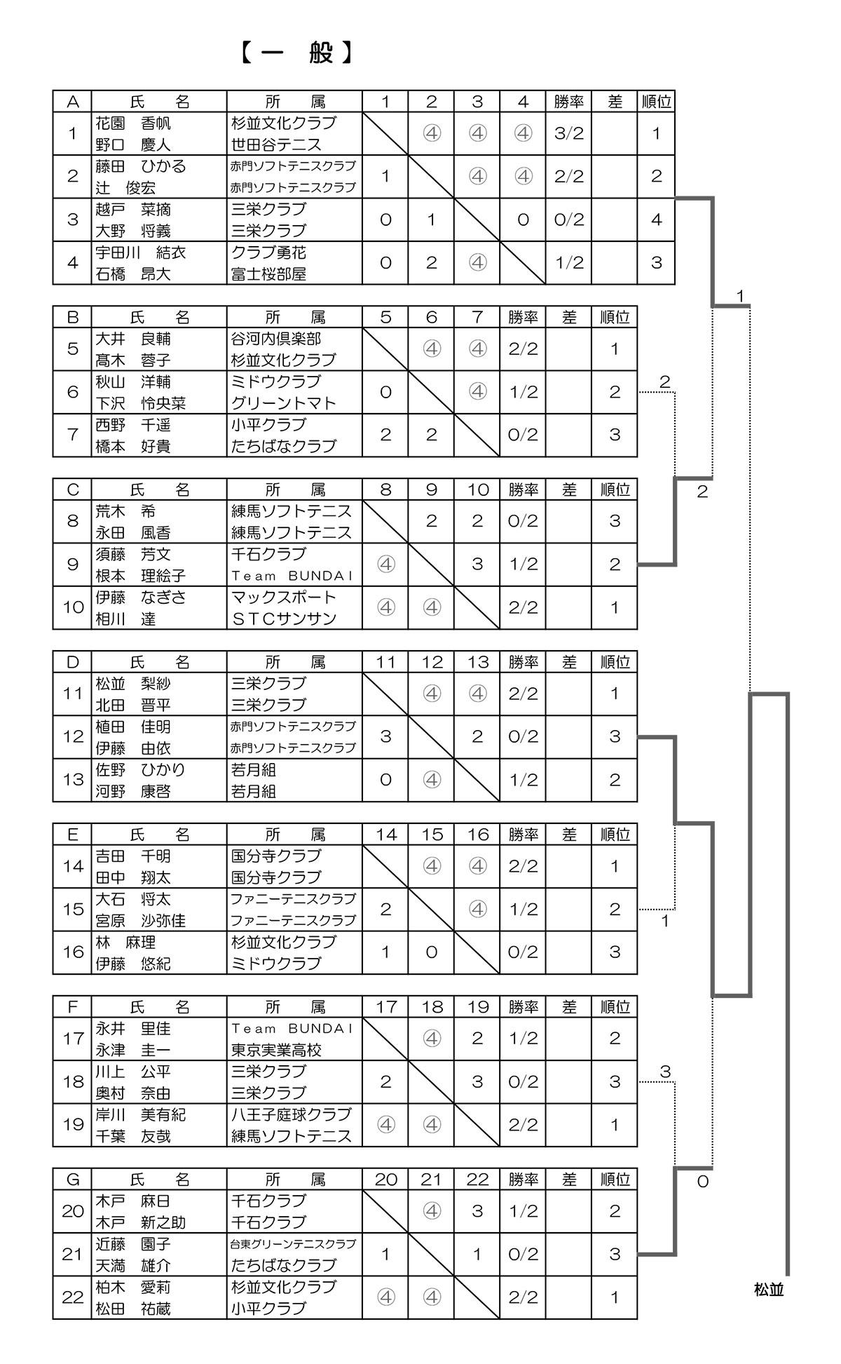 令和元年度 東京ミックス大会結果