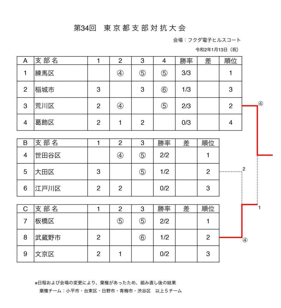 令和2年 第34回 東京都支部対抗大会