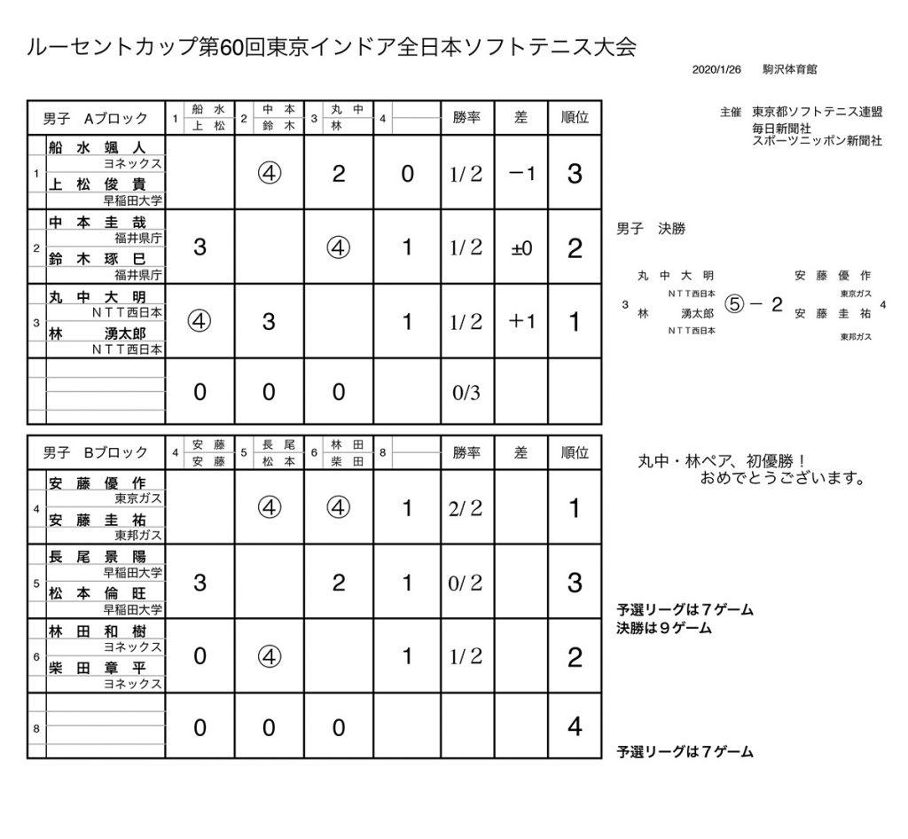 2020ルーセントカップ第60回東京インドア全日本ソフトテニス大会結果