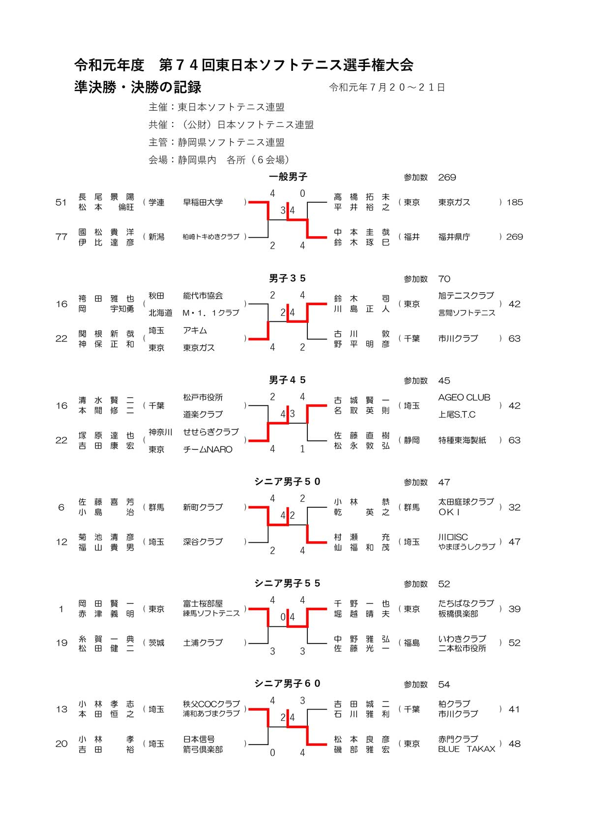 令和元年度(2019)東日本ソフトテニス選手権大会結果